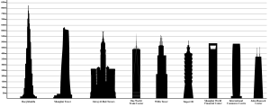 2560px-Tallest_Buildings_in_the_World_by_pinnacle_height